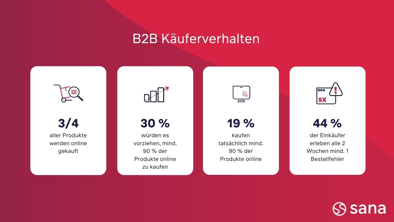 Käuferverhalten B2B