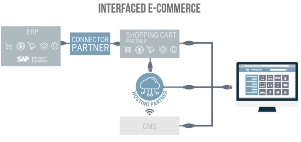 shopping cart e-commerce oplossing