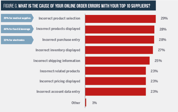 Cause of online errors with suppliers