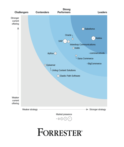 Forrester Wave 2020 icon for text with media element