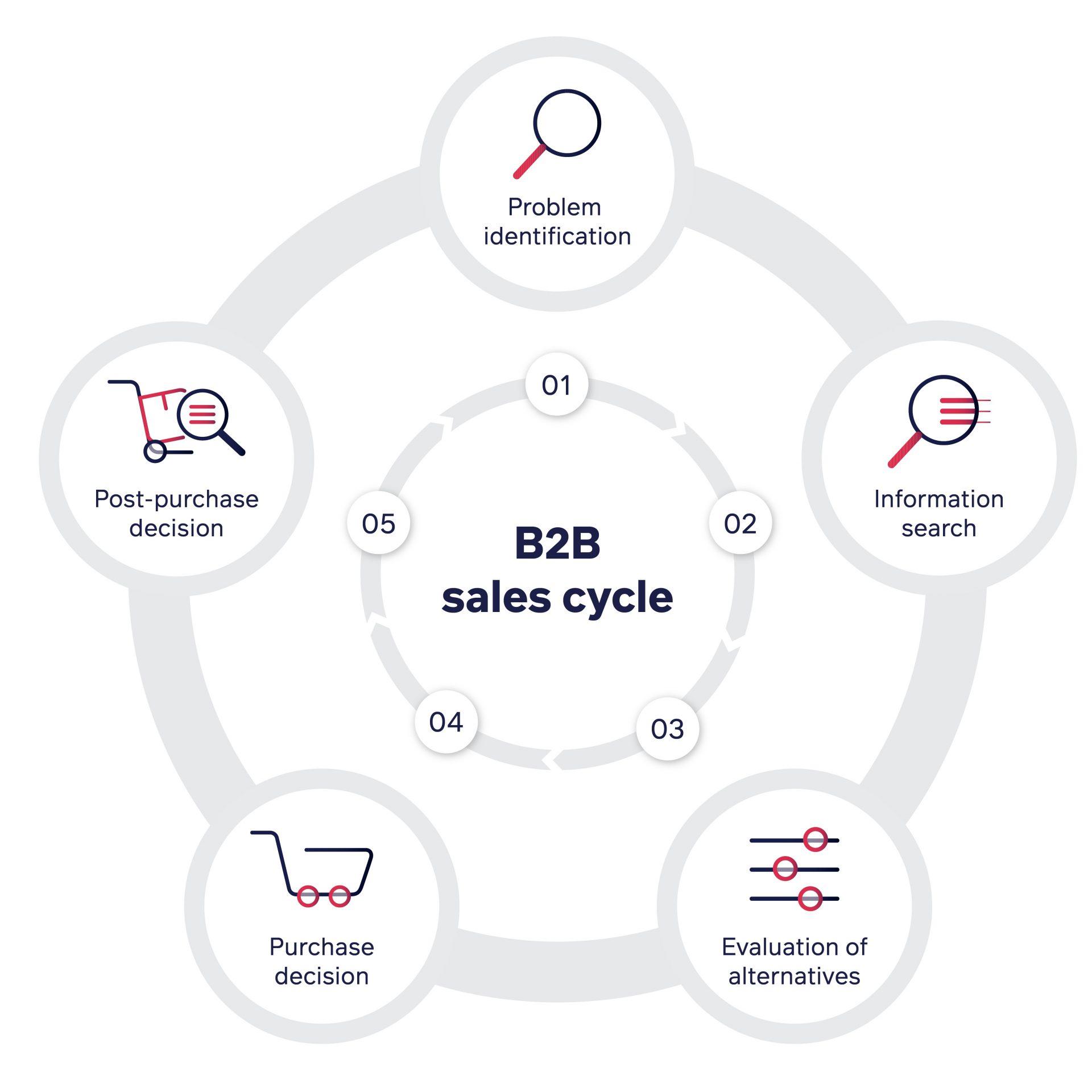 Der B2B-Kaufprozess besteht aus 5 Phasen: 1. Problemidentifikation 2. Informationssuche 3. Bewertung der Alternativen 4. Kaufentscheidung 5. Entscheidung nach dem Kauf Der B2B-Kaufprozess kann Wochen oder sogar Monate dauern. Von der Lead-Generierung bis zum Abschluss gibt es eine Menge komplizierter Prozesse und Stakeholder.
