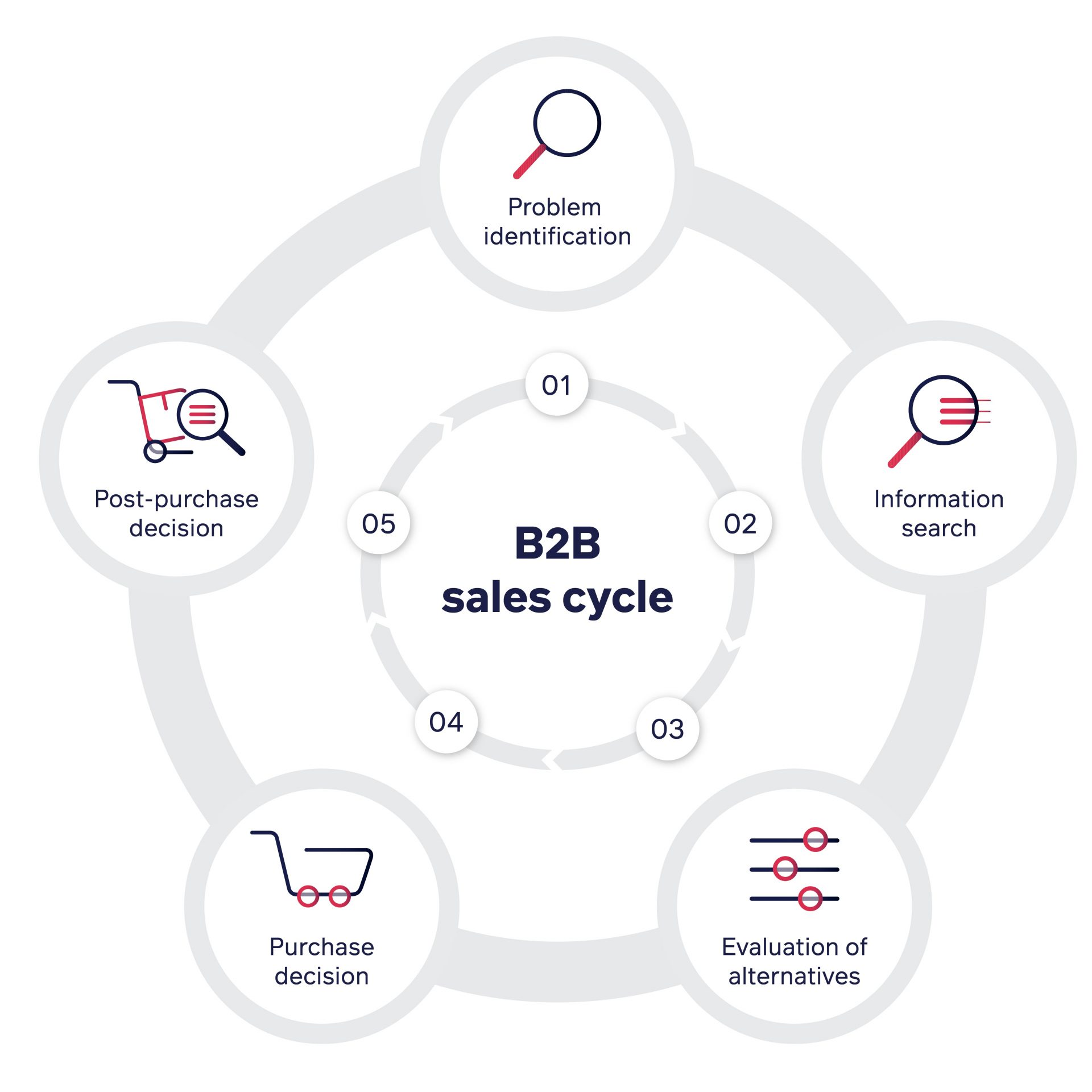 Graphic detailing the 5-step process in the B2B sales cycle