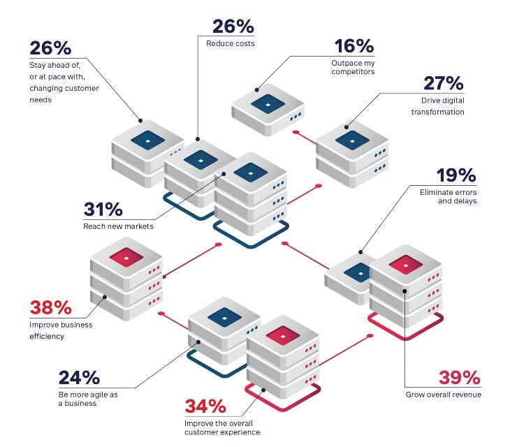 Graphic from The Manufacturing and E-Commerce Benchmark Report highlighting reasons manufacturers move to e-commerce