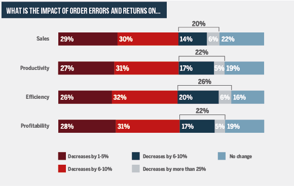 Impact of online order errors and returns