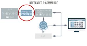E-Commerce Konnektor Lösung