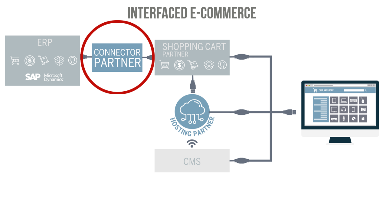 Interfaced e-commerce with a connector