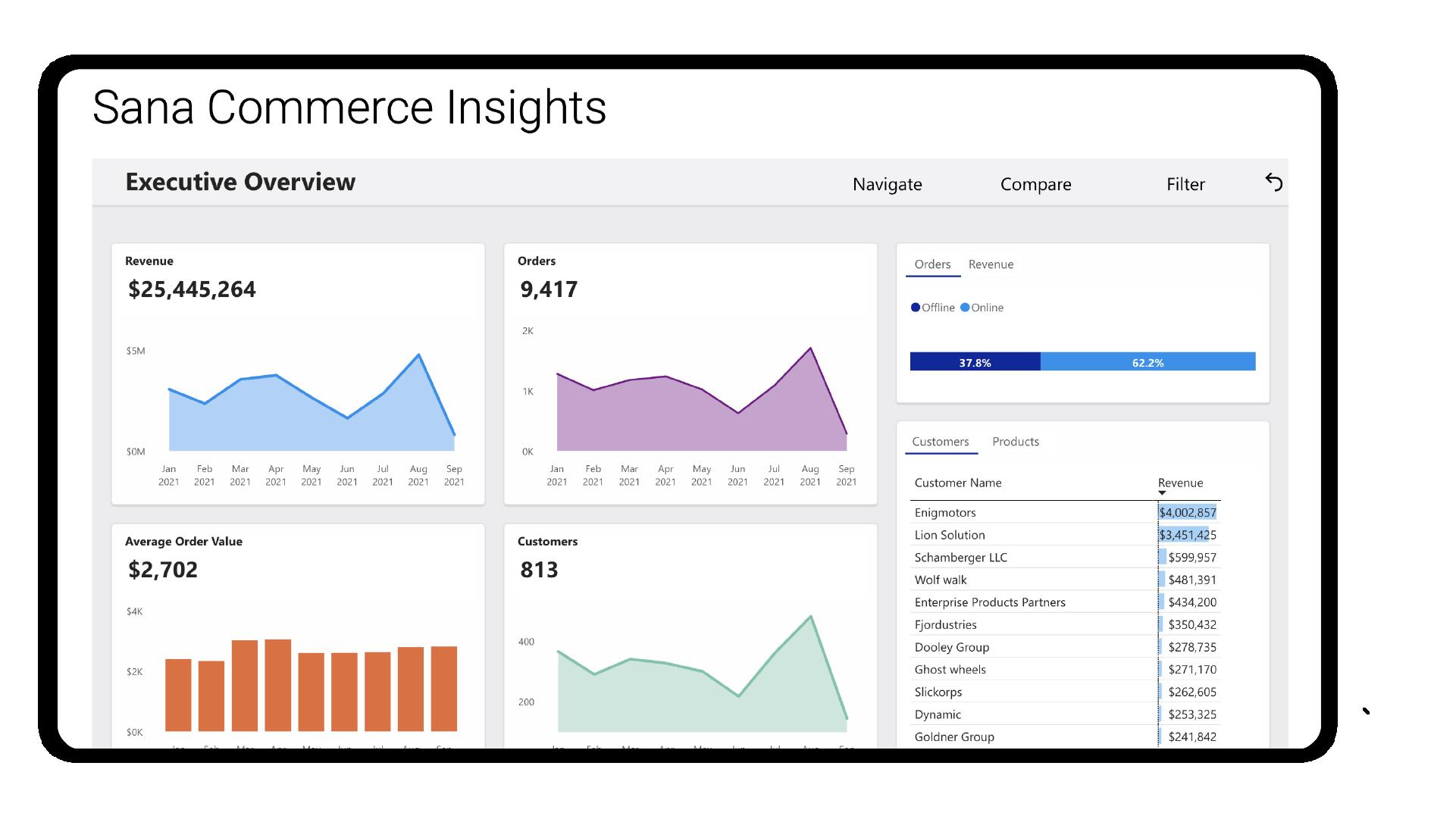 Sana Commerce Insights Dashboard