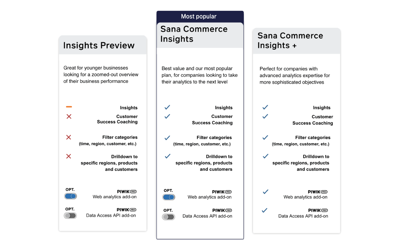 Pricing Sana Commerce Insights