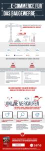 Trends Baubranche Infografik