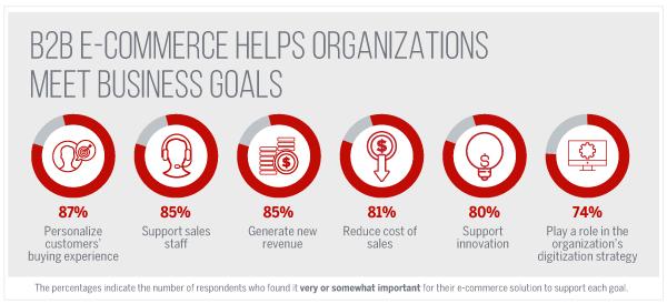 B2B E-Commerce Helps Organizations Meet Business Goals