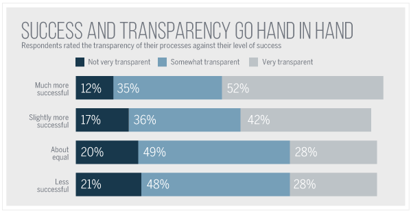 Supply Chain Organizations Correlation Between Success and Transparency