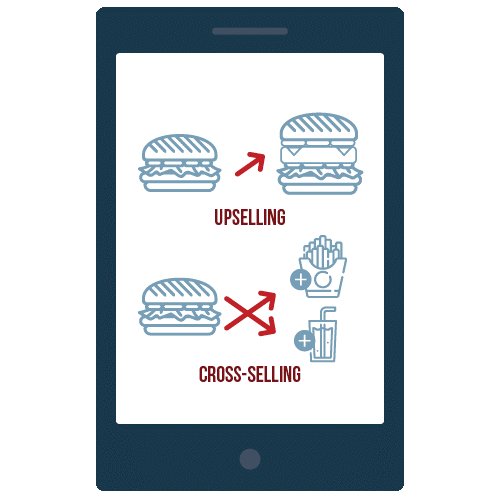 Example of upselling and cross-selling hamburger on a tablet