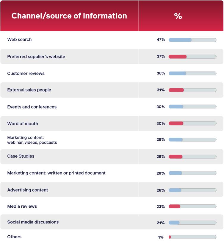 De kanalen waar informatie uit wordt gehaald voor het kopen van producten