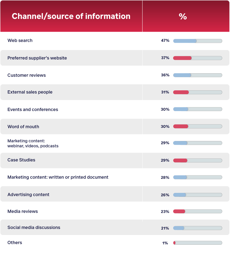 Stats on which channels and sources of information B2B customers use during the B2B buying process