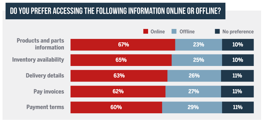 Insights into B2B customer preferences, around a third of B2B customers prefer accessing information online