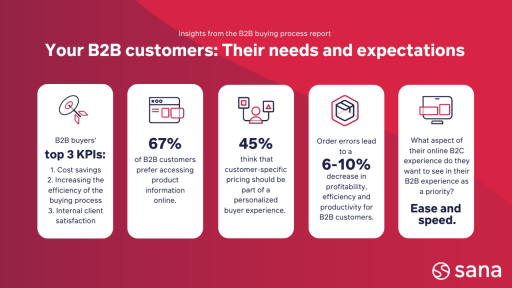 Statistics about B2B customers' needs and expectations