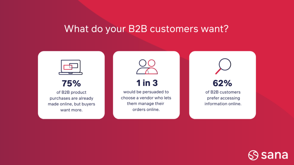 Stats about what B2B customers want