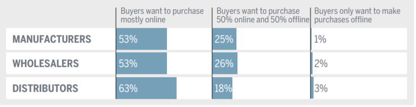 Supply Chain Online Offline Preferences