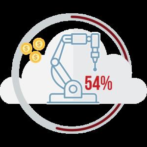 cloud computing manufacturer saves costs