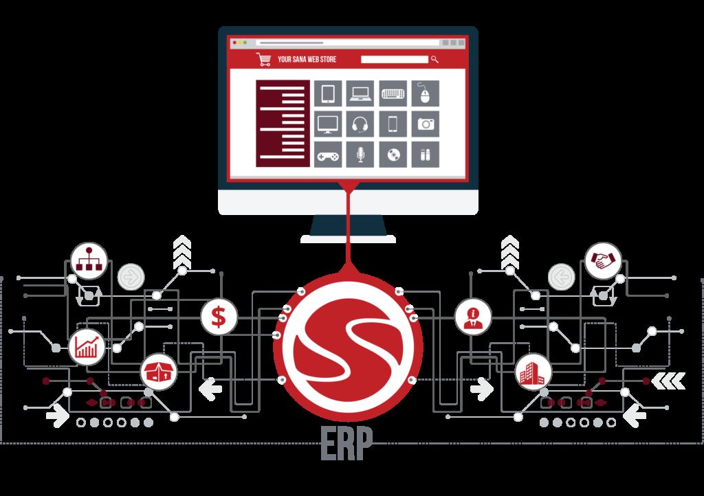 integrated e-commerce