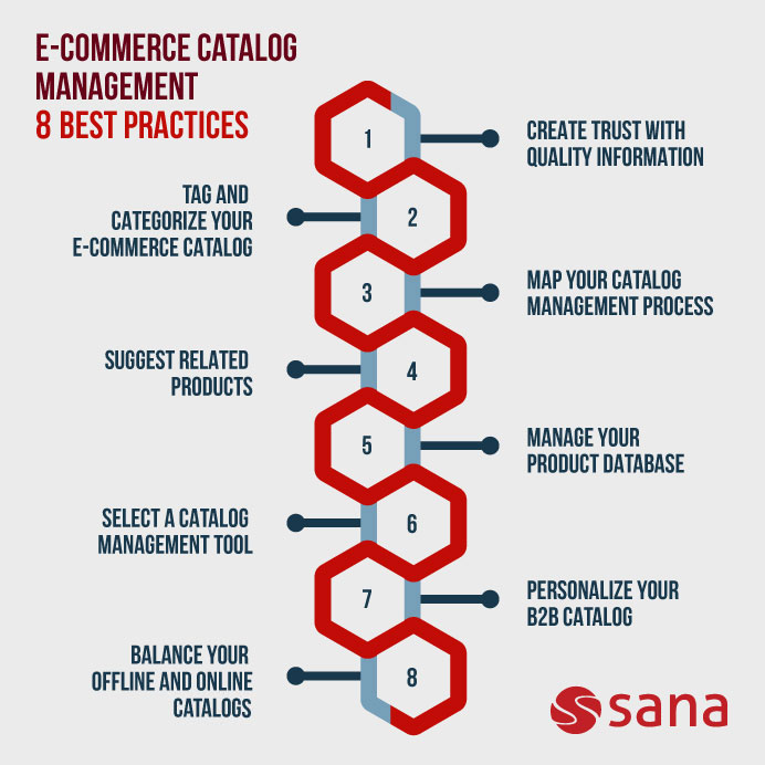Info-graphic showing best 8 practices for e-commerce catalog management