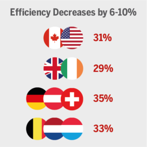 impact of online error rate on efficiency