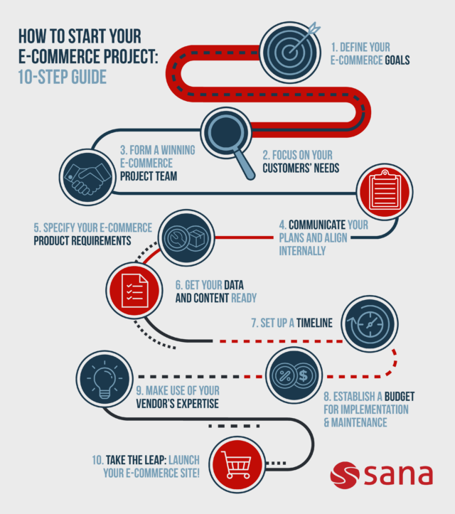 Step by step infographic on how to start your own B2B e-commerce project