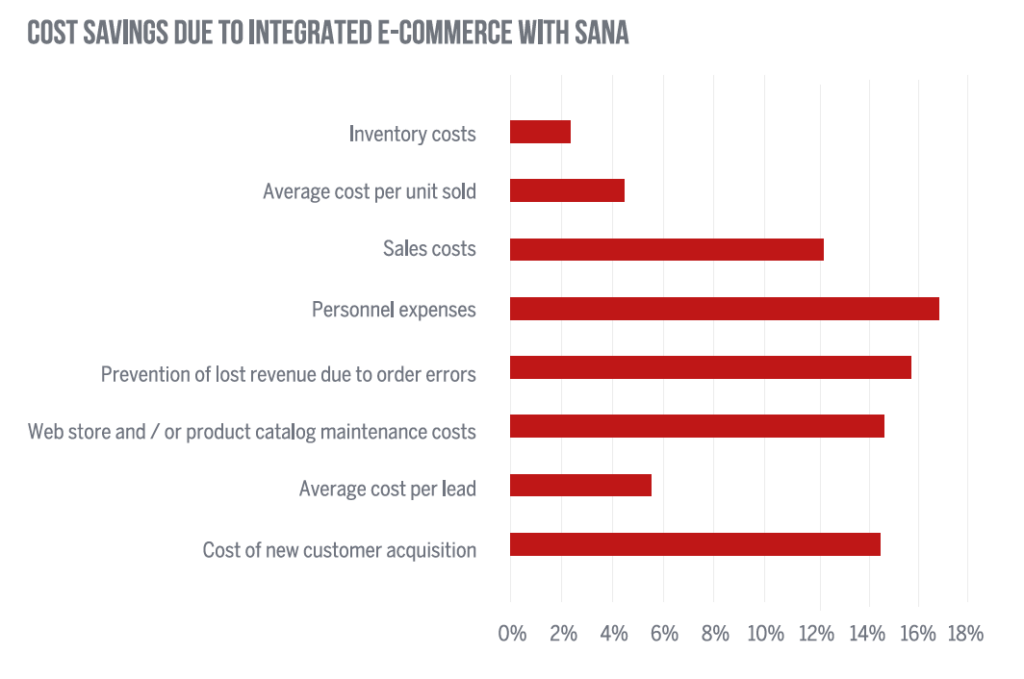 cost savings due to integrated e-commerce with Sana