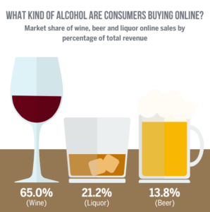 What kind of alcohol are consumers buying online?