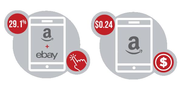 Buying Statistics US ebay amazon