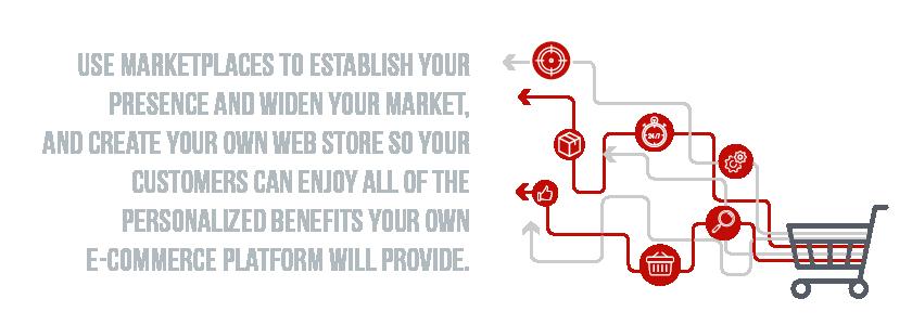 E-Commerce Quote