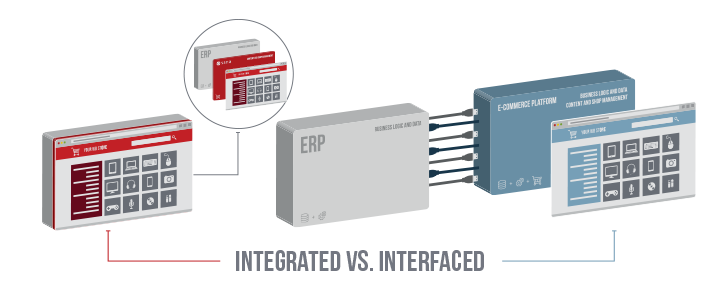 Integrated vs Interfaced