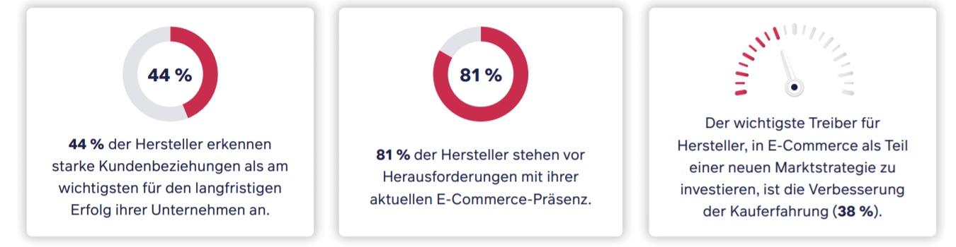 Agile Manufacturing & Lean Manufacturing: 44 % der Hersteller erkennen starke Kundenbeziehungen als am wichtigsten für den langfristigen Erfolg ihrer Unternehmen an. 81 % der Hersteller stehen vor Herausforderungen mit ihrer aktuellen E-Commerce-Präsenz. Der wichtigste Treiber für Hersteller, in E-Commerce als Teil einer neuen Marktstrategie zu investieren, ist die Verbesserung der Kauferfahrung (38 %).