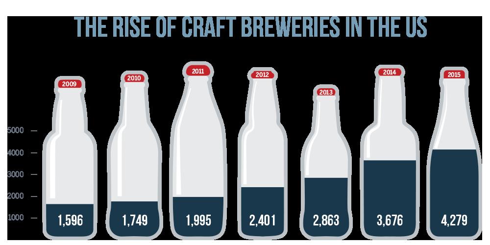 Number of Craft Breweries in US