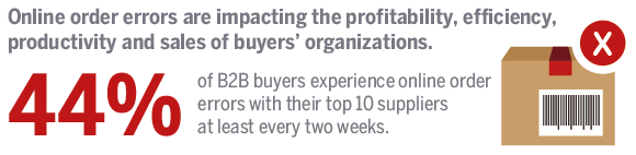 44% of B2B buyer experience online order errors with their top 10 suppliers at least every two weeks.