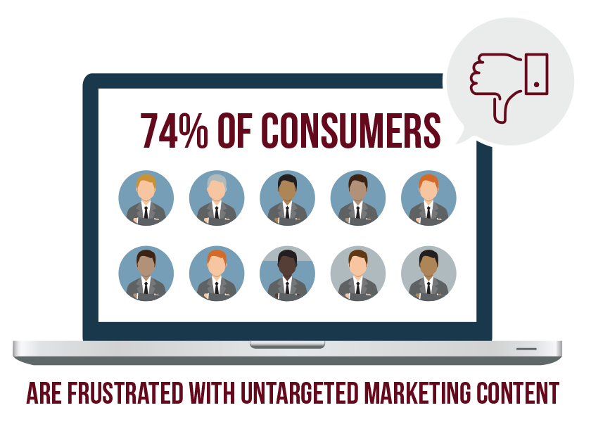 74% of consumers are frustrated with untargeted marketing content
