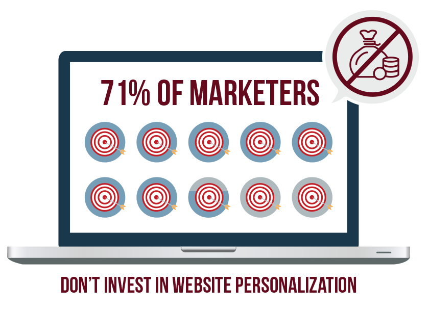 71% of marketers don't personalize their website