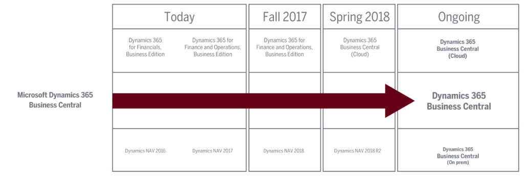 microsoft dynamics 365 business central roadmap