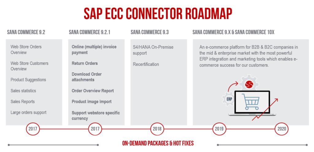 sana commerce sap ecc connector roadmap