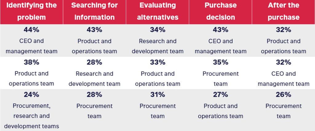 Stats on who is involved at each stage of the B2B buying process